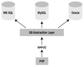 Database abstraction layer codeigniter